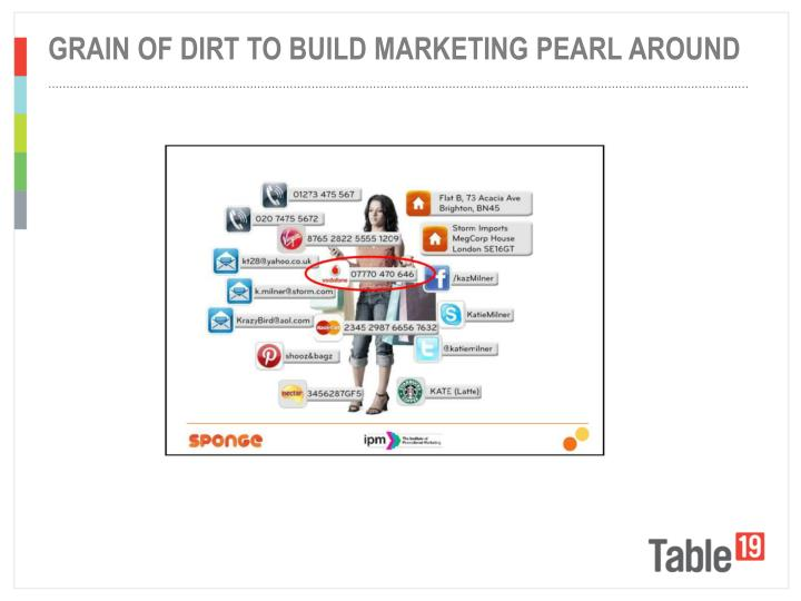 Grain of dirt to build marketing pearl around