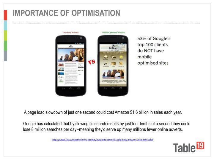 Importance of optimisation