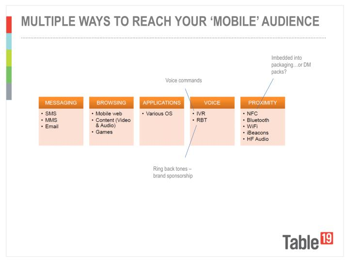 Multiple ways to reach your 'mobile' audience