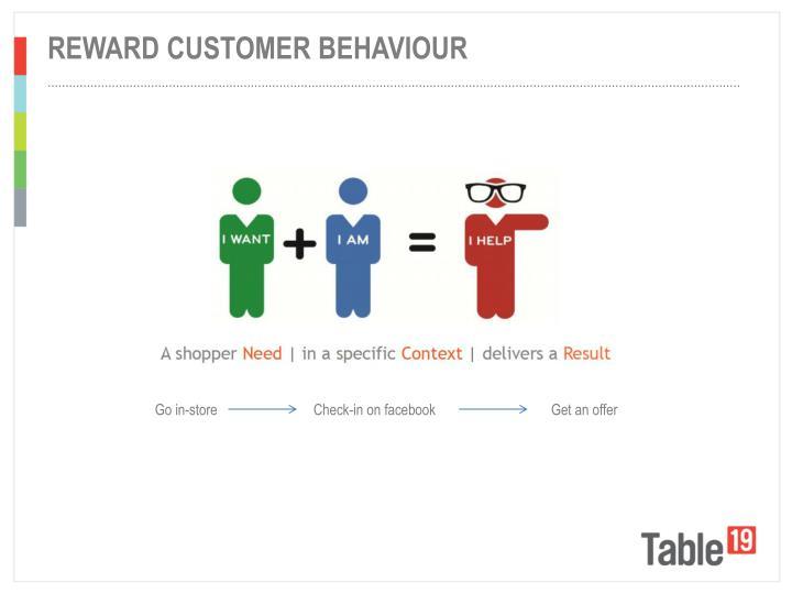 Reward customer behaviour