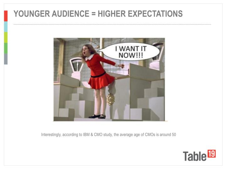younger audience = higher expectations