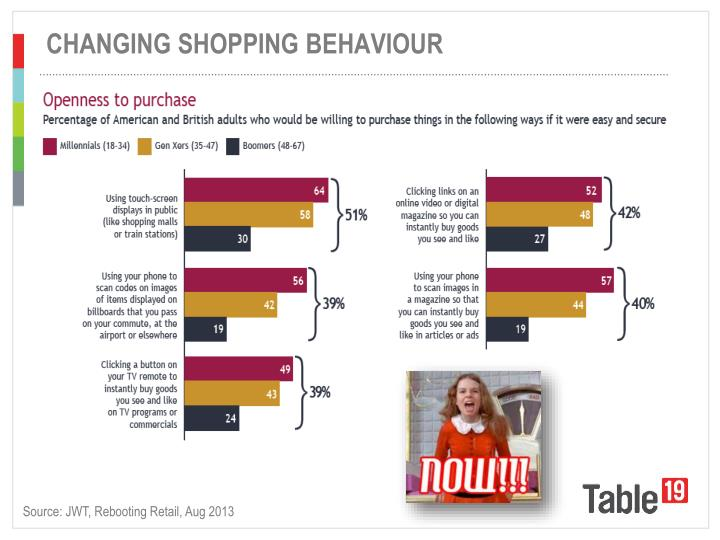 CHANGING SHOPPING BEHAVIOUR