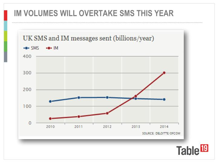 IM VOLUMES WILL OVERTAKE SMS THIS YEAR