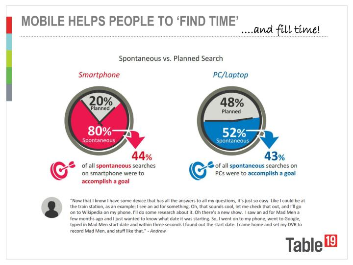 MOBILE HELPS PEOPLE TO 'FIND TIME'