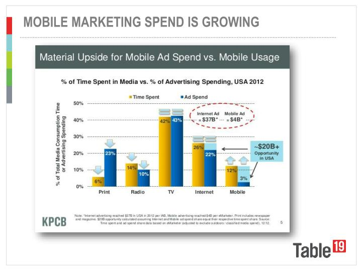 MOBILE MARKETING SPEND IS GROWING