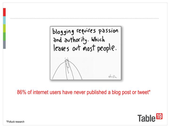 86% of internet users have never published a blog post or tweet*