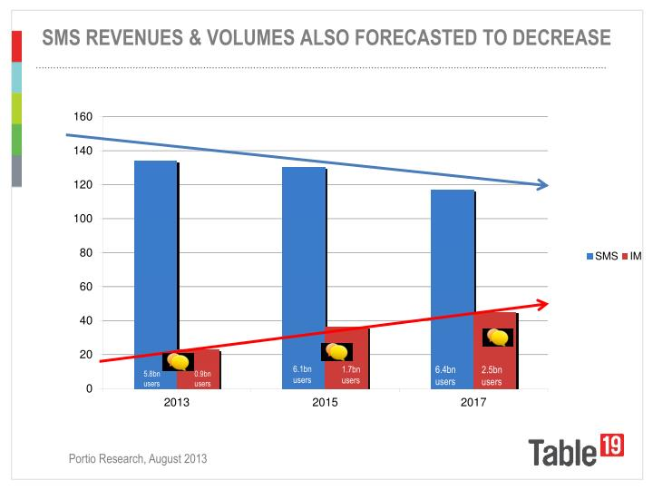 SMS REVENUES & VOLUMES ALSO FORECASTED TO DECREASE