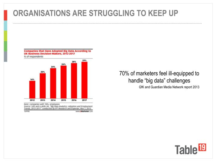 Organisations are struggling to keep up