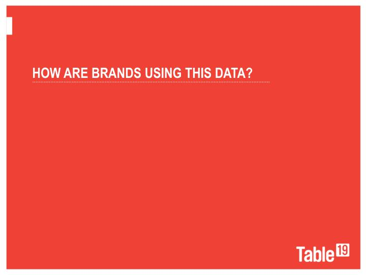 How are brands using this data?