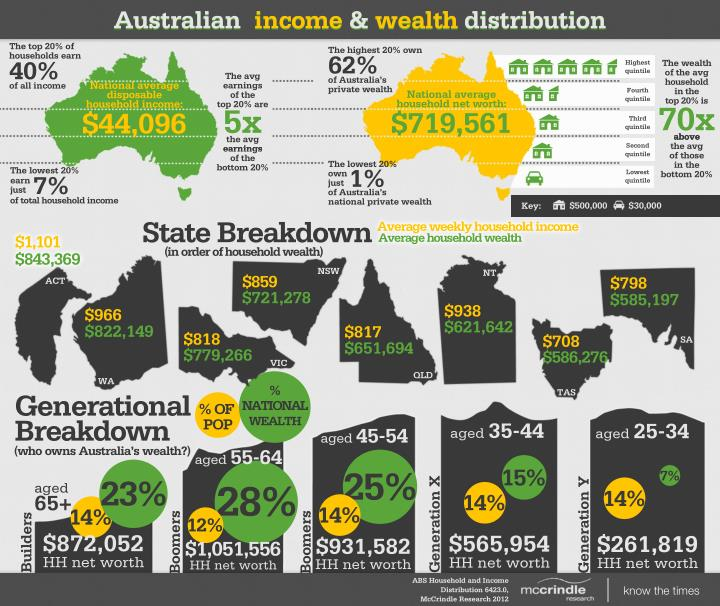 Australian  income & wealth distribution