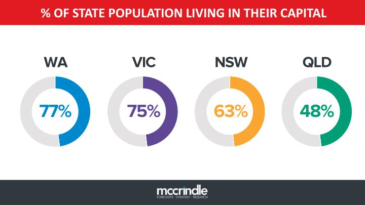 % OF STATE POPULATION LIVING IN THEIR CAPITAL