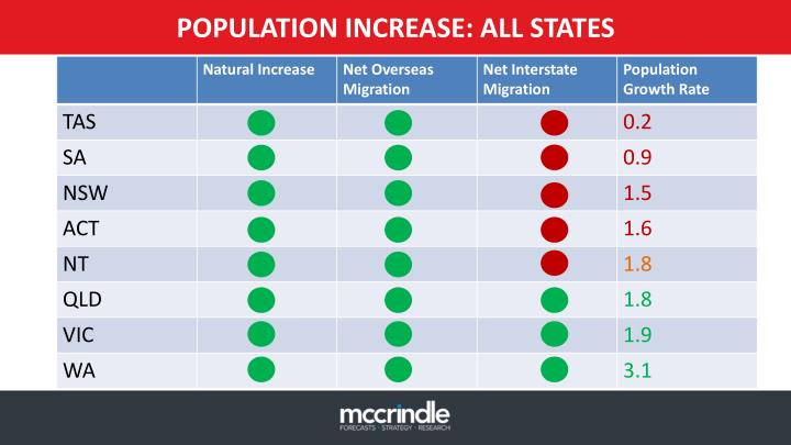 POPULATION INCREASE: ALL STATES