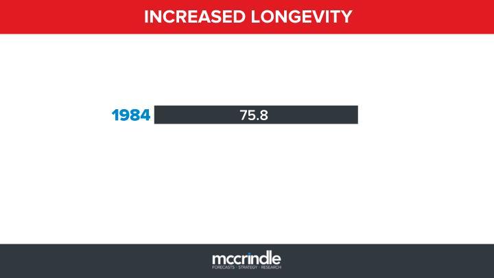 INCREASED LONGEVITY