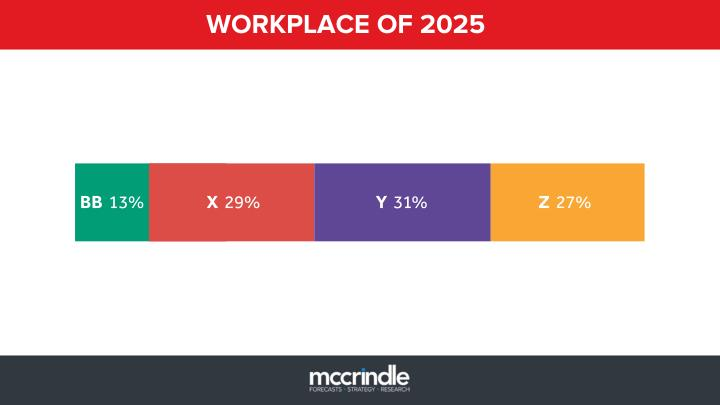WORKPLACE OF 2025