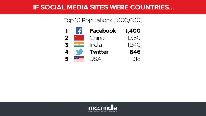 IF SOCIAL MEDIA SITES WERE COUNTRIES…