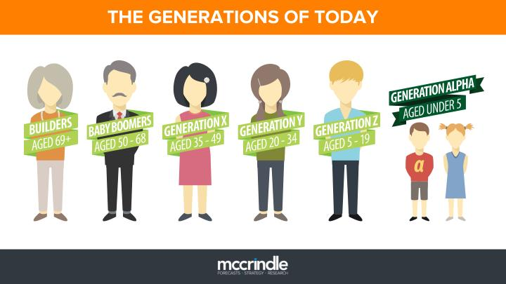 THE GENERATIONS OF TODAY