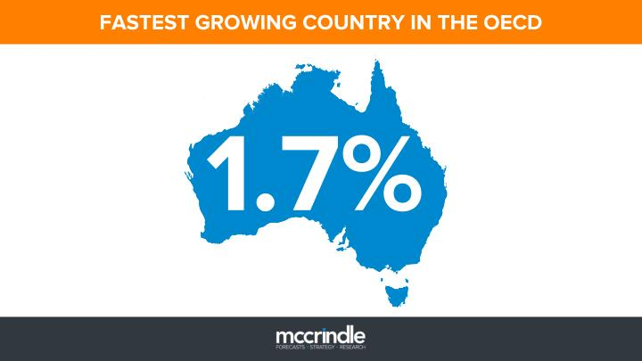 FASTEST GROWING COUNTRY IN THE OECD