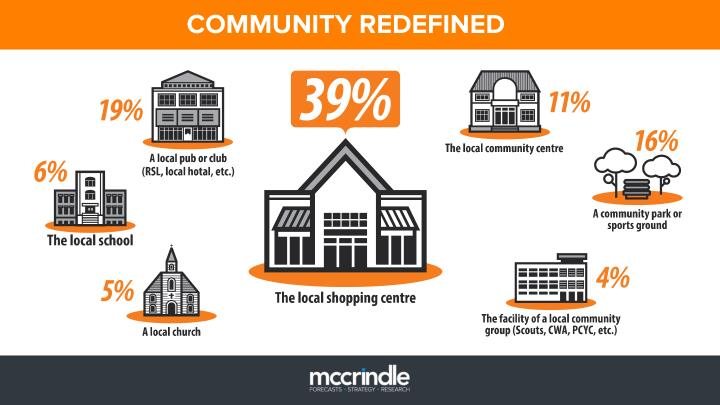 COMMUNITY REDEFINED