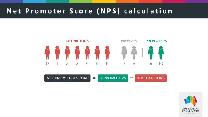 Net Promoter Score (NPS) calculation