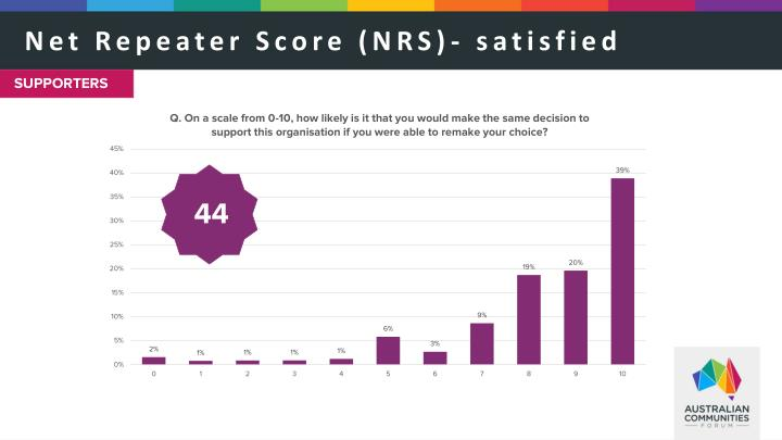 Net Repeater Score (NRS)- satisfied