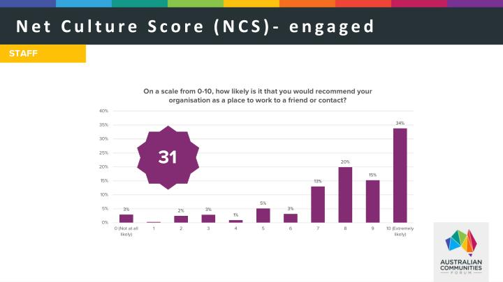 Net Culture Score (NCS)- engaged