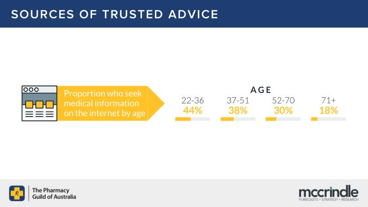 SOURCES OF TRUSTED ADVICE