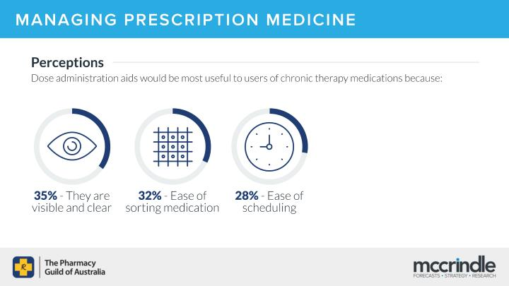 MANAGING PRESCRIPTION MEDICINE