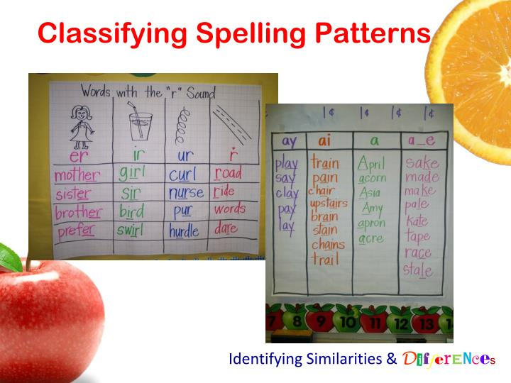 Classifying Spelling Patterns