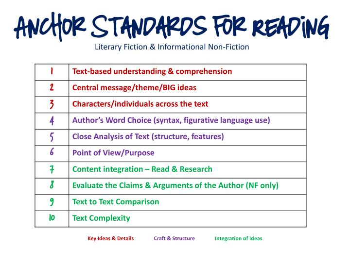 Anchor Standards for Reading