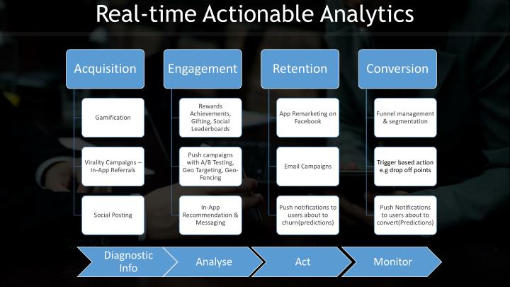 Real-time Actionable Analytics
