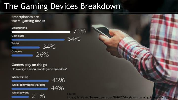 The Gaming Devices Breakdown