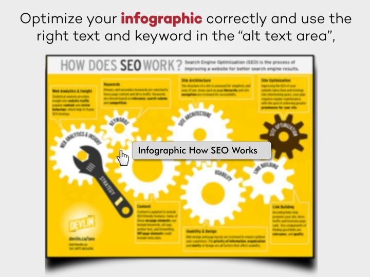 Infographic How SEO Works