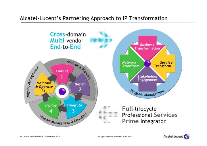 Alcatel-Lucent's Partnering Approach to IP Transformation