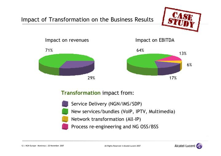 Impact of Transformation on the Business Results