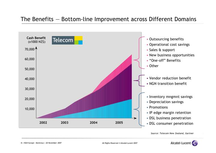 The Benefits — Bottom-line Improvement across Different Domains