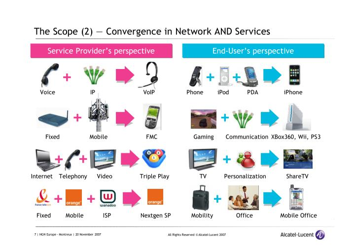 The Scope (2) — Convergence in Network AND Services
