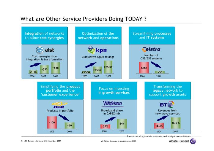 What are Other Service Providers Doing TODAY ?