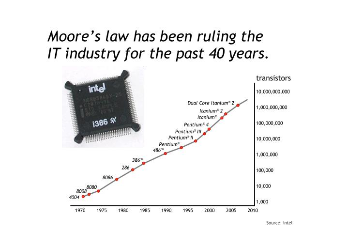 Moore's law has been ruling the