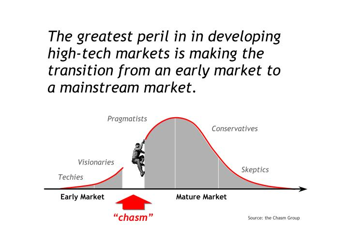The greatest peril in in developing
