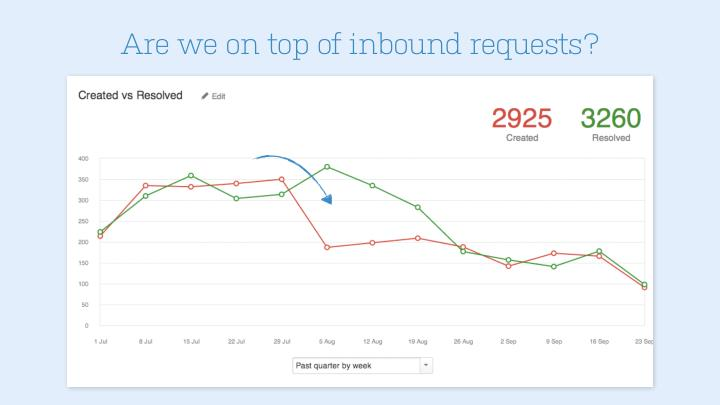 Are we on top of inbound requests?