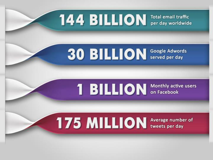 144 billion total email traffic per day worldwide