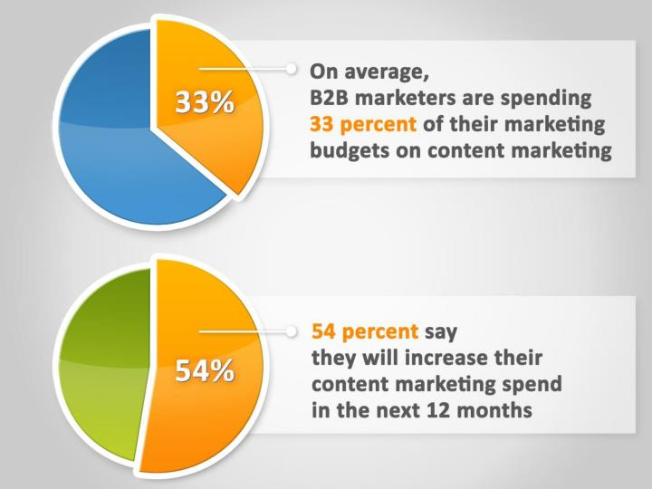 On average, B2B marketers are spending