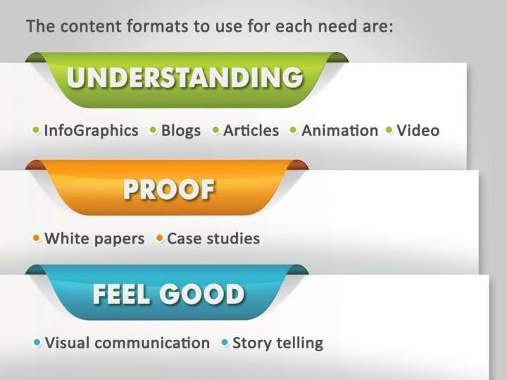 The content formats to use for each need are:
