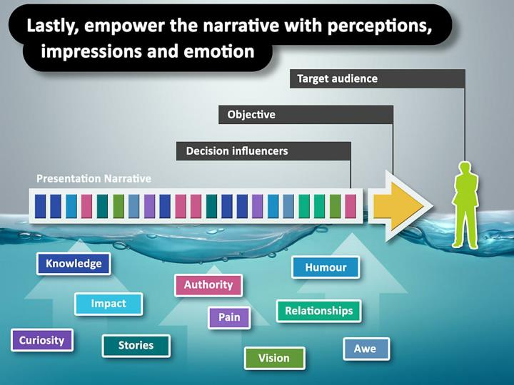 Lastly, empower the narrative with perceptions, impressions and emotion.