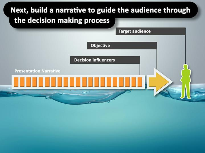 Next, build a narrative to guide the audience through the decision making process.