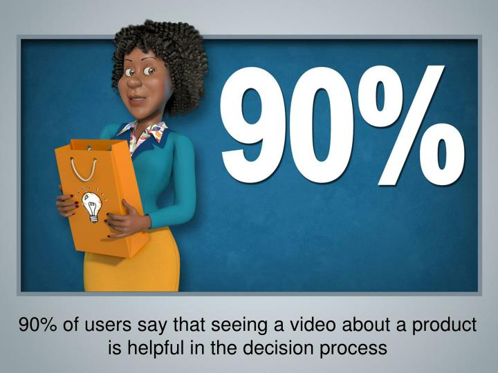 90% of users say that seeing a video about a product