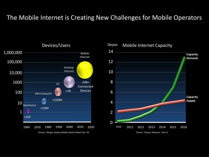 The mobile internet is creating new challenges