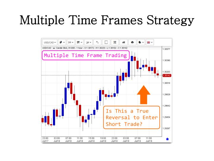 multiple time frames trading strategies