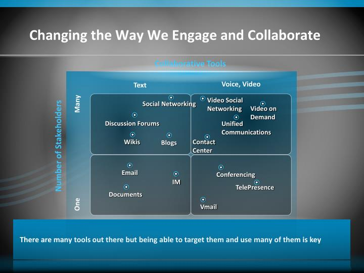 Changing the Way We Engage and Collaborate