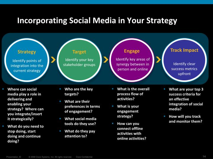 Incorporating Social Media in Your Strategy